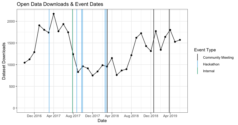 Chart of open data downloads vs. dates of community events held